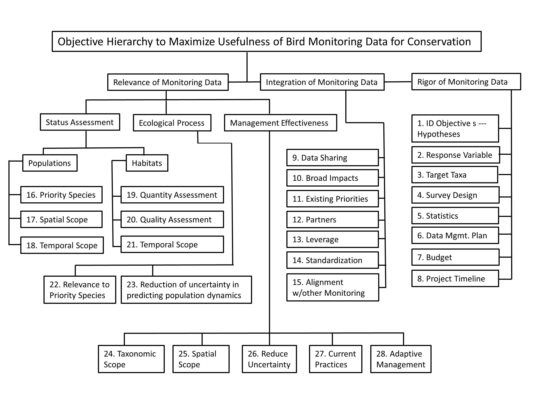 Objectives Hierarchy  U2013 Gomamn